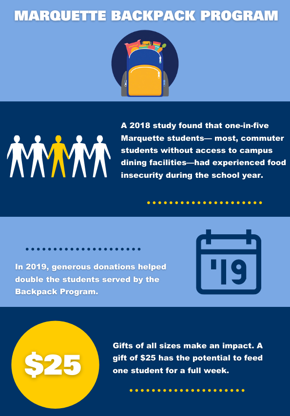 Infographic about the backpack program