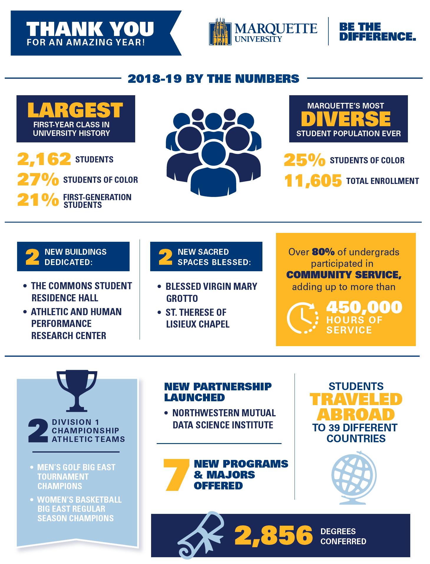 FY19 Impact Infographic